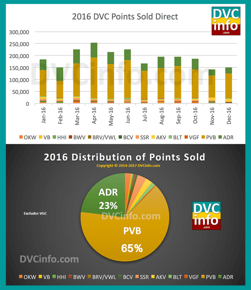 DVC Direct Sales for 2016