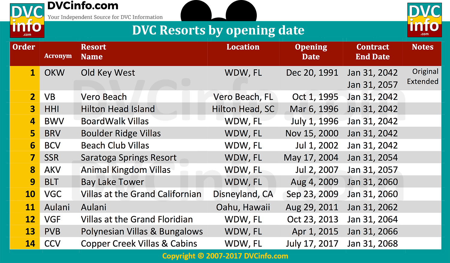 How many DVC resorts are there  DVCinfo