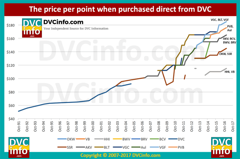 DVC Direct Sales Price History