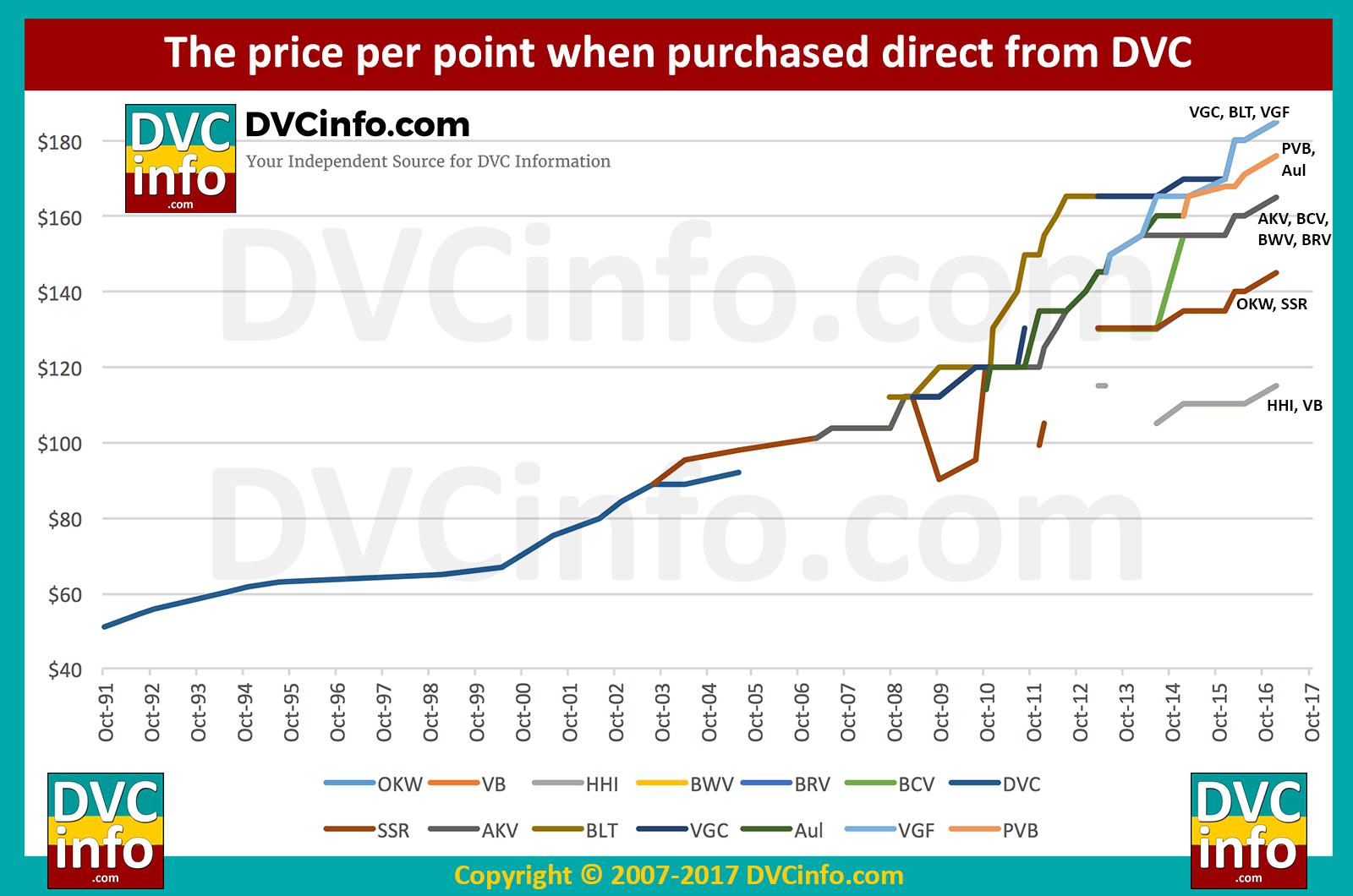 Historical Price Per Point Dvcinfo