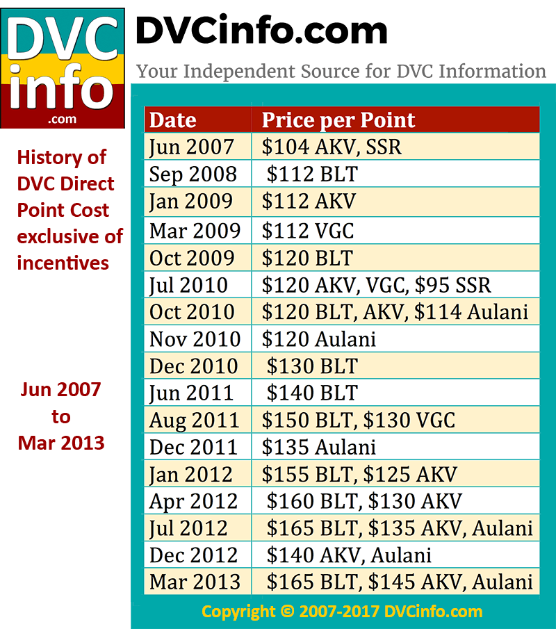 DVC Direct Sales Price History: 2007-2013