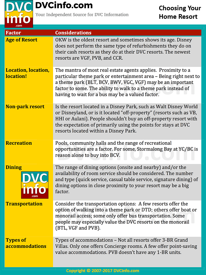Choosing your DVC Home Resort: Factors to consider