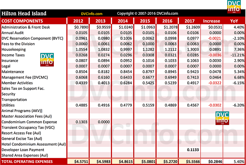 DVC 2017 Resort Budget for HHI: Costs