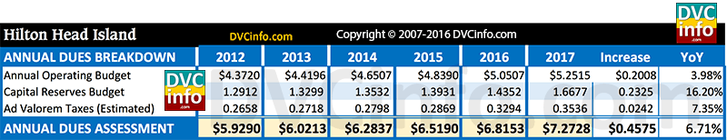 DVC 2017 Resort Budget for HHI: Annual dues breakdown