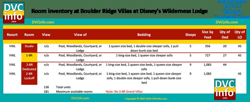 Room Types & Quantities for Boulder Ridge Villas at Disney's Wilderness Lodge