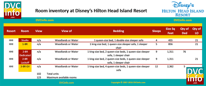 Room types at Disney's Hilton Head Island Resort