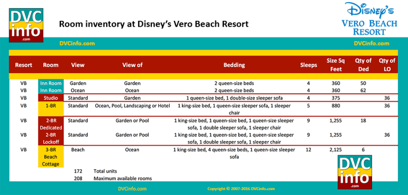 Room Types & Quantities at Disney's Vero Beach Resort