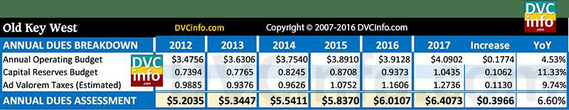 DVC 2017 Resort Budget for OKW: Annual dues breakdown