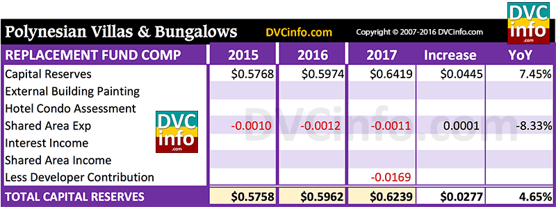 DVC 2017 Resort Budget for PVB: Capital