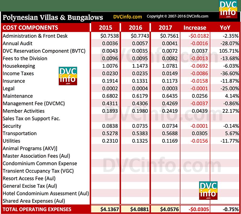 DVC 2017 Resort Budget for PVB: Costs