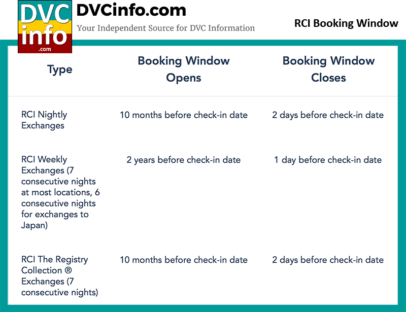 RCI Booking Window for DVC Members