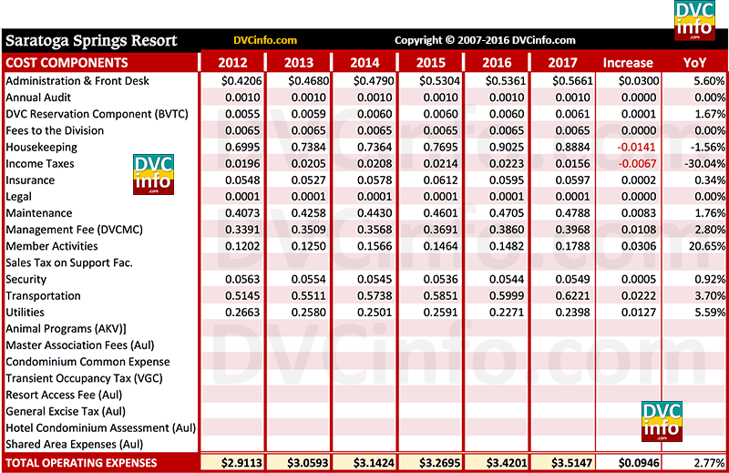 DVC 2017 Resort Budget for SSR: Costs