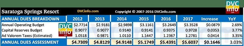 DVC 2017 Resort Budget for SSR: Annual dues breakdown