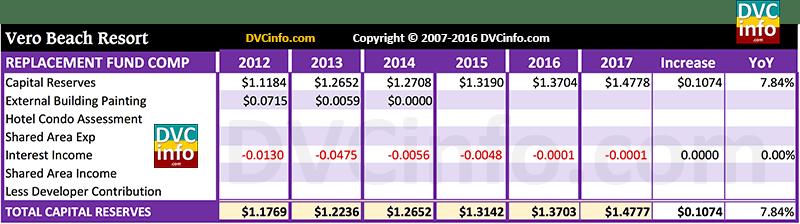 DVC 2017 Resort Budget for VB: Capital
