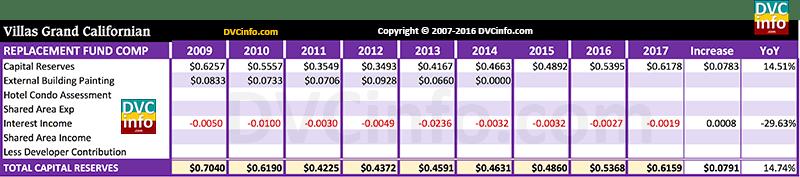 DVC 2017 Resort Budget for VGC: Capital