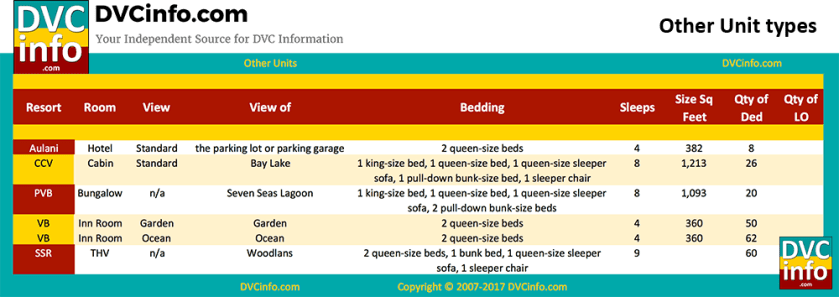 DVC Room Inventory: Bungalow, Cabin, etc.