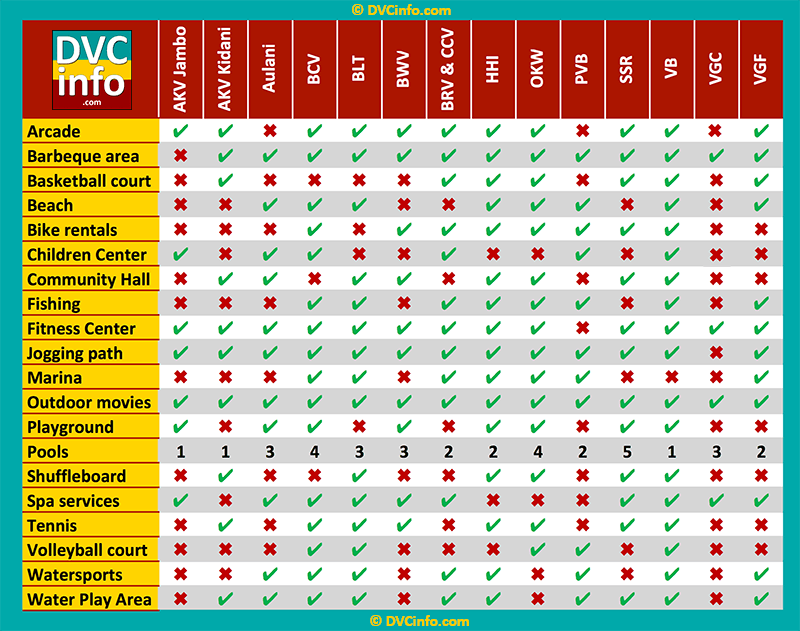 Comparison of DVC resort recreational amenities