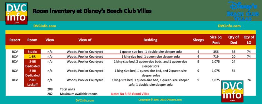 Room types at Disney's Beach Club Villas