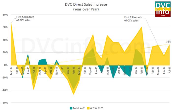 Direct DVC Comparable Sales July 2017