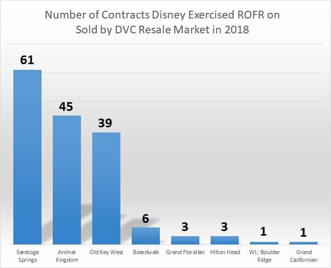 ROFR chart by resort June 2018