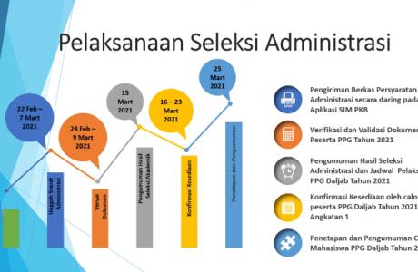 Jadwal, Syarat, dan Tata Cara Seleksi Administrasi PPG Tahun 2021