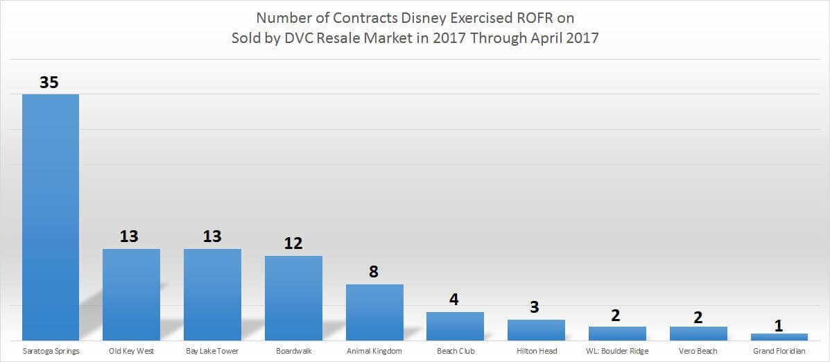 DVC Right Of First Refusal (ROFR): April '17 Report