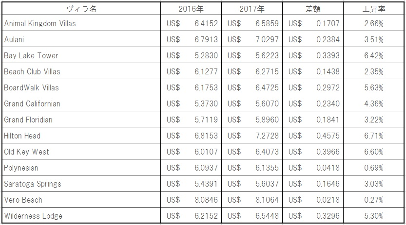 参照先:Annual Dues Projections For 2017 Published