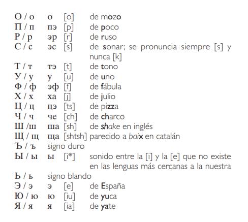Alfabeto y fonética