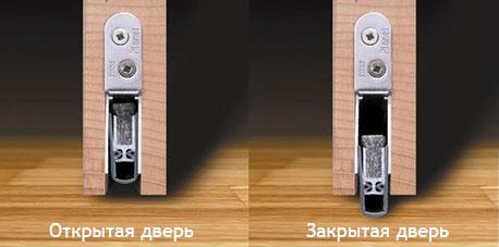 Дверной порог - принцип работы