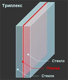Устройство стекла по технологии триплекс