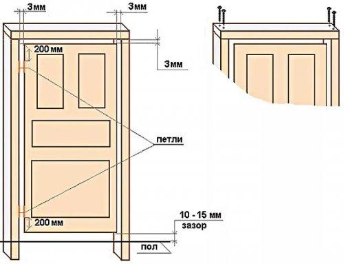 Cleme la instalarea unui cadru de ușă