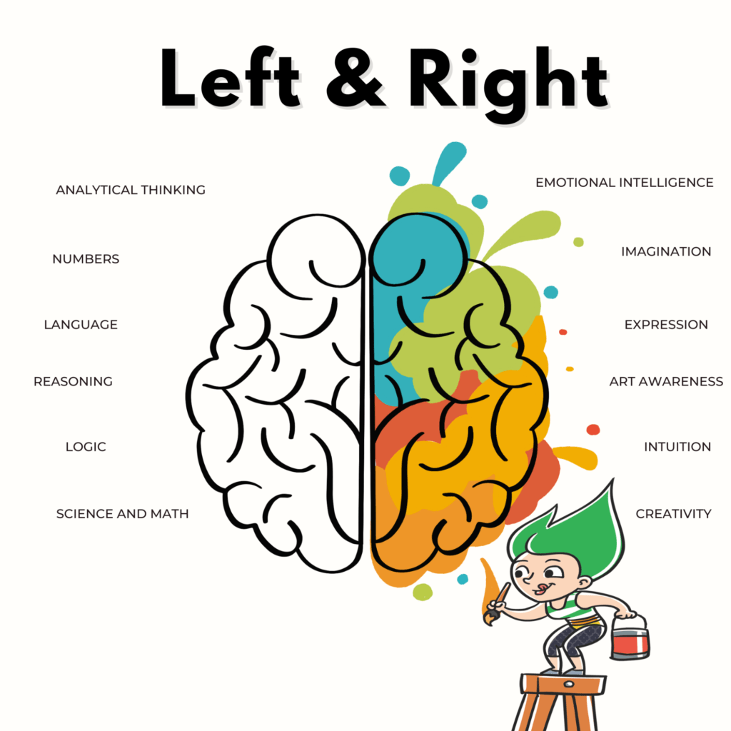 Chess and the left and right brain