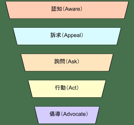 行銷 5A 架構