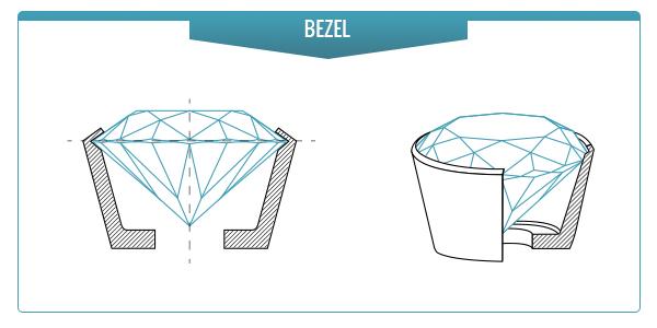 Types Diamonds Stones