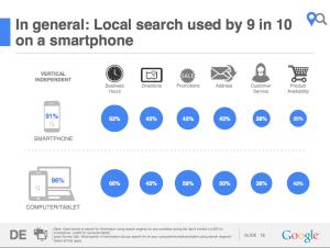 Google Studie: Lokale Informationen werden gesucht