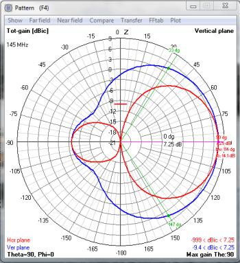 Pattern 145Mhz
