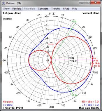 Pattern 150Mhz