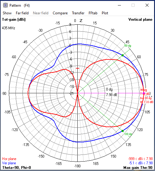 Antenna pattern for the UHF side