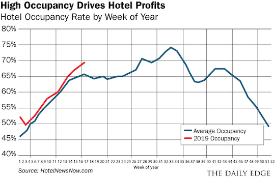 High Occupancy Drives Hotel Profits