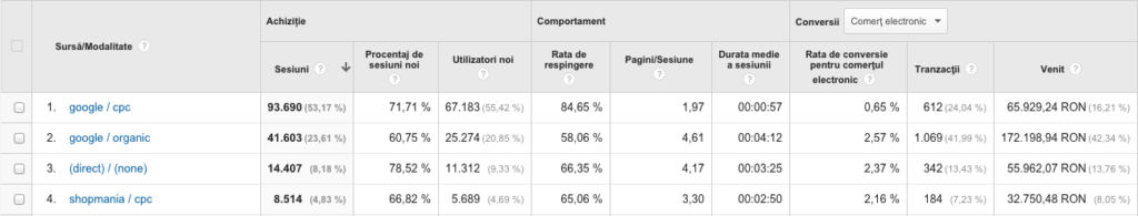 analytics data pentru seo