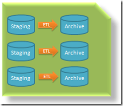Data Warehouse reference architecture – Staging & Archive (4/6)