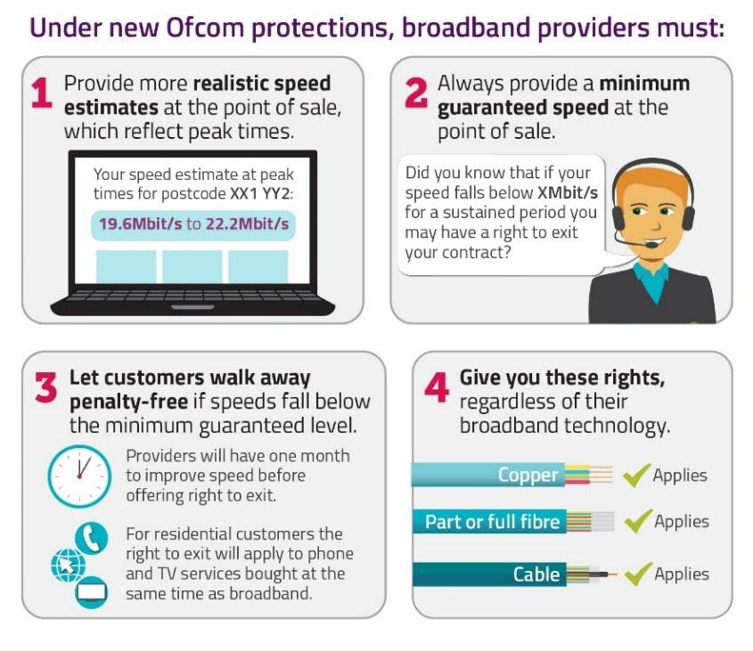 Ofcom broadband rules graphic