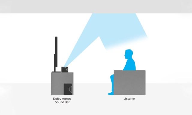 Dolby Atmos soundbar