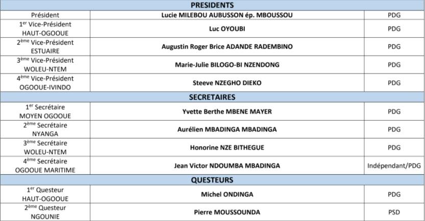 1614609063 941 Urgent Gabon Lucie Milebou Aubusson reconduit a la presidence du - [Urgent] Gabon : Lucie Milebou-Aubusson reconduit à la présidence du Sénat pour 6 ans