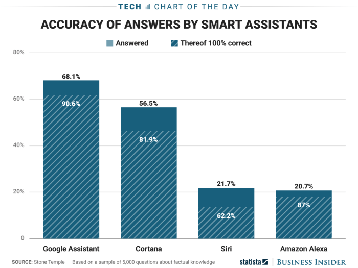 accuracy of answer by smart assistance