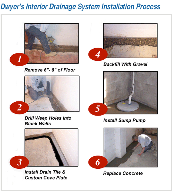 Dwyer's six step process to drying your wet basement using interior drainage system techniques.