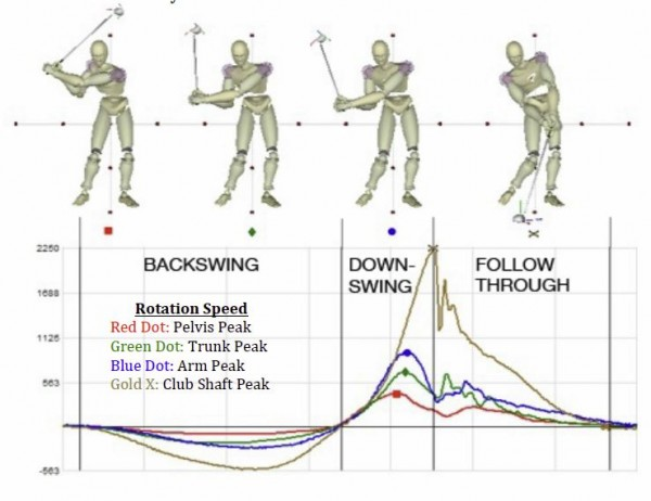 Kinematics of Golf Swing