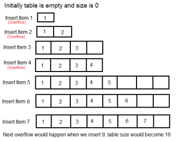 Dynamic Table