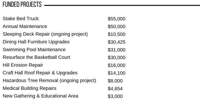 BB funded Projects.png