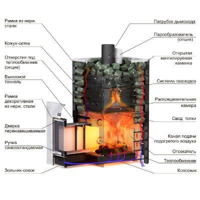 Банная печь Ермак 16 Премиум Сетка (Ст) схема
